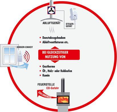 Fensterkontaktschalter Funk Dunstabzugshaube Dibt Zulassung 2021